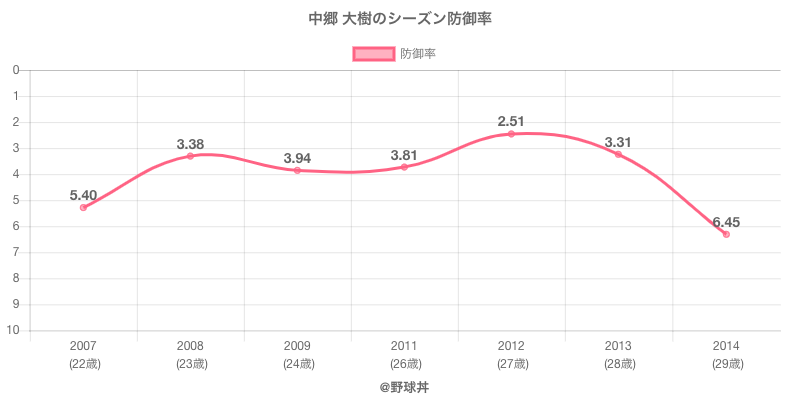 中郷 大樹のシーズン防御率