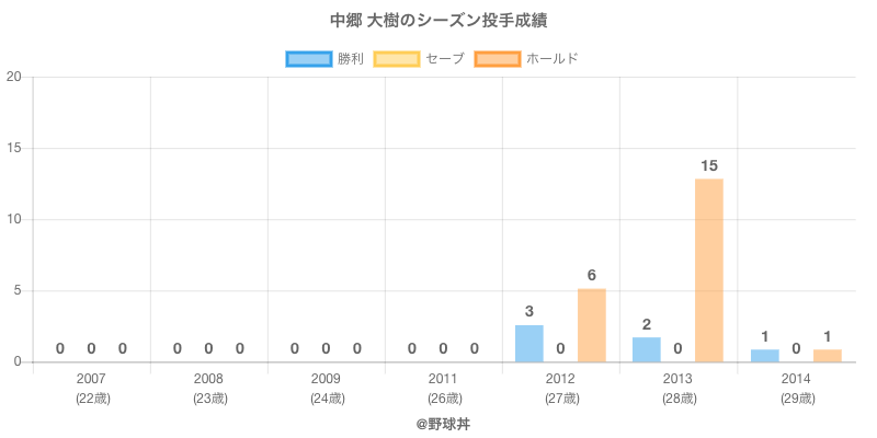 #中郷 大樹のシーズン投手成績