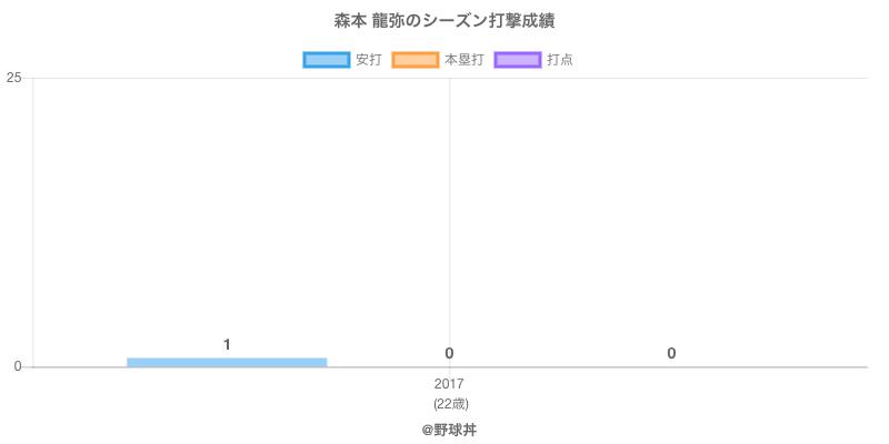 #森本 龍弥のシーズン打撃成績