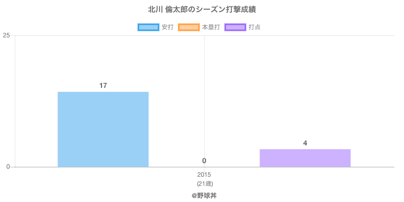 #北川 倫太郎のシーズン打撃成績