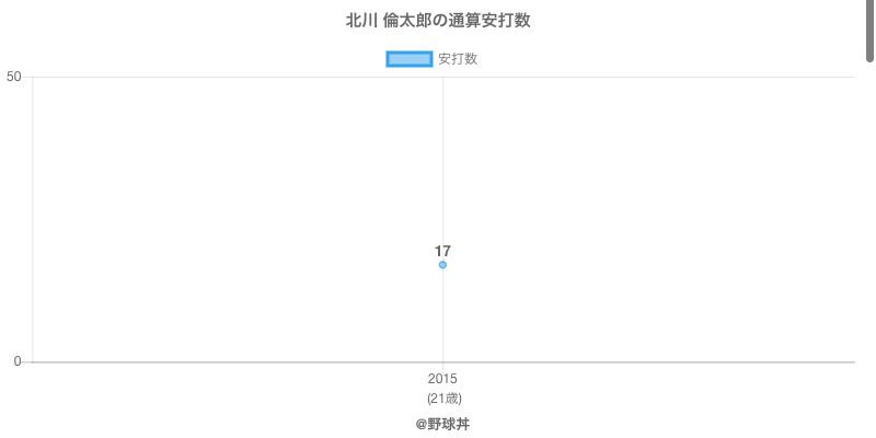 #北川 倫太郎の通算安打数