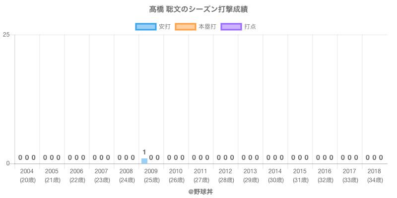 #高橋 聡文のシーズン打撃成績