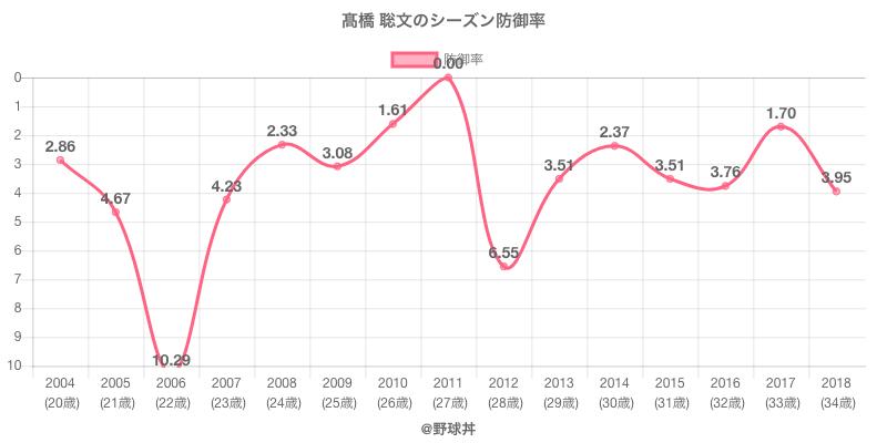 高橋 聡文のシーズン防御率