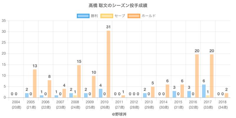 #高橋 聡文のシーズン投手成績