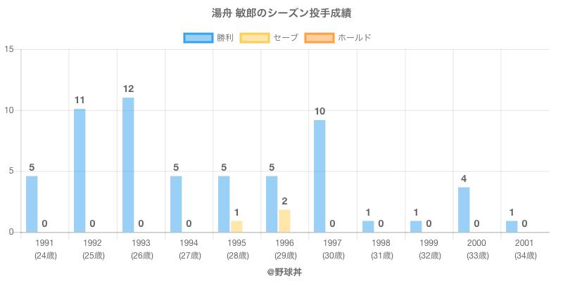 #湯舟 敏郎のシーズン投手成績
