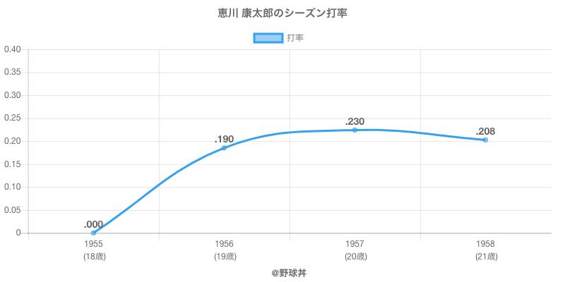 恵川 康太郎のシーズン打率
