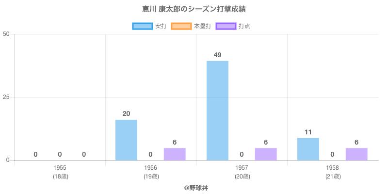 #恵川 康太郎のシーズン打撃成績