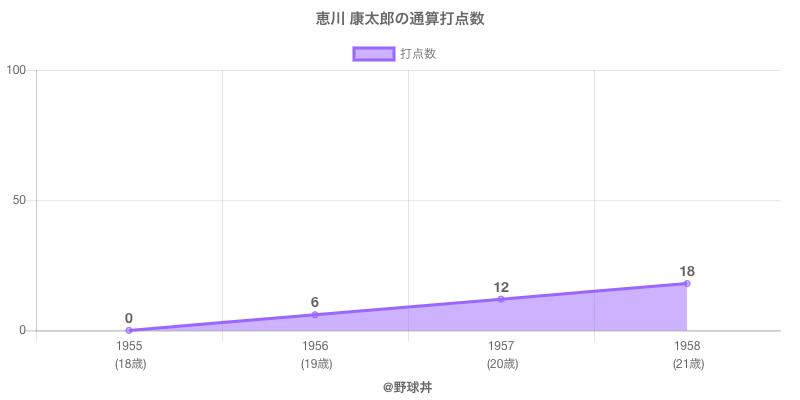 #恵川 康太郎の通算打点数