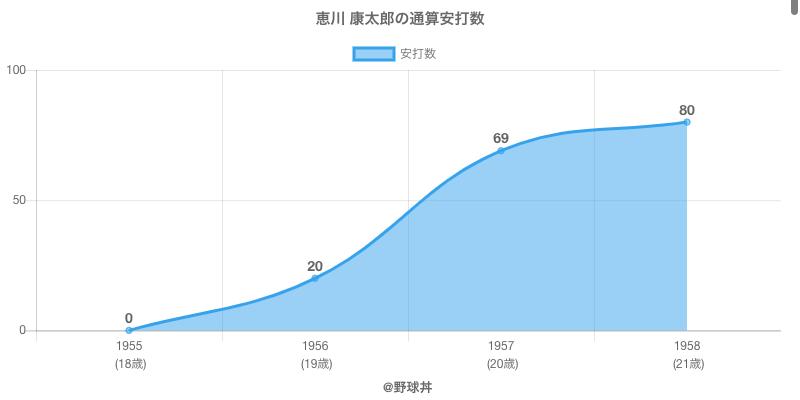 #恵川 康太郎の通算安打数