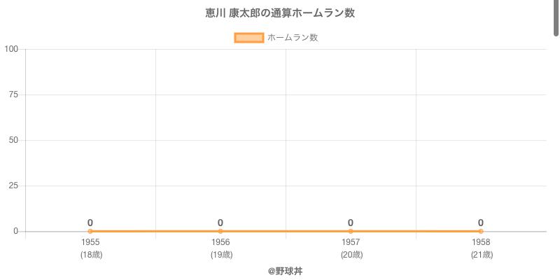 #恵川 康太郎の通算ホームラン数