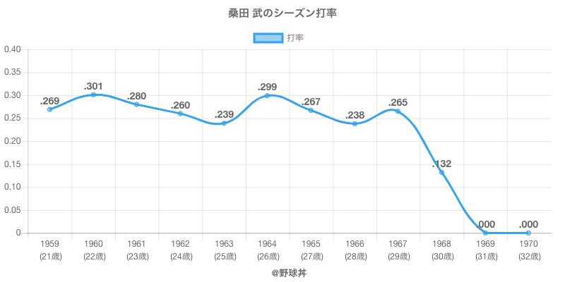 桑田 武のシーズン打率