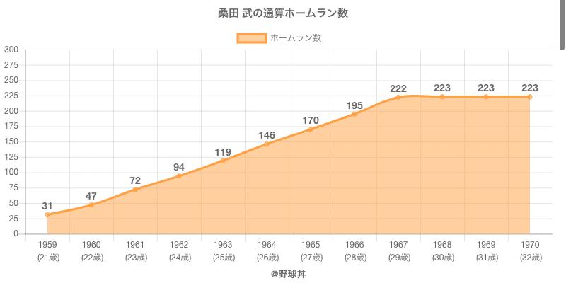#桑田 武の通算ホームラン数