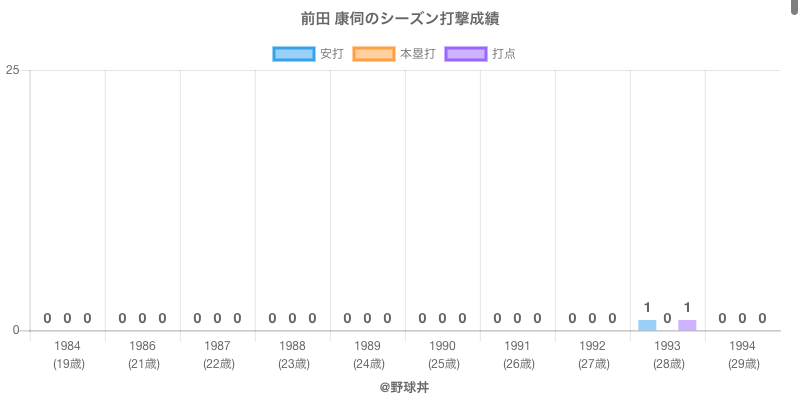 #前田 康伺のシーズン打撃成績
