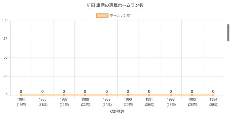 #前田 康伺の通算ホームラン数