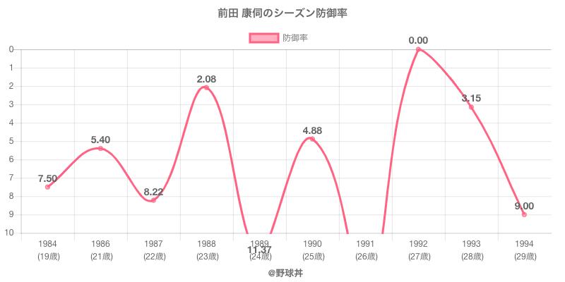 前田 康伺のシーズン防御率