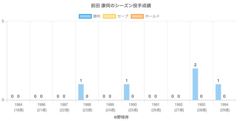 #前田 康伺のシーズン投手成績