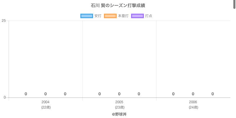 #石川 賢のシーズン打撃成績
