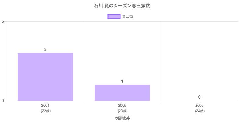 #石川 賢のシーズン奪三振数