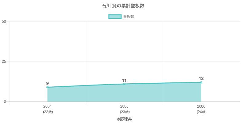 #石川 賢の累計登板数