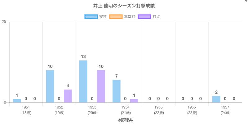 #井上 佳明のシーズン打撃成績