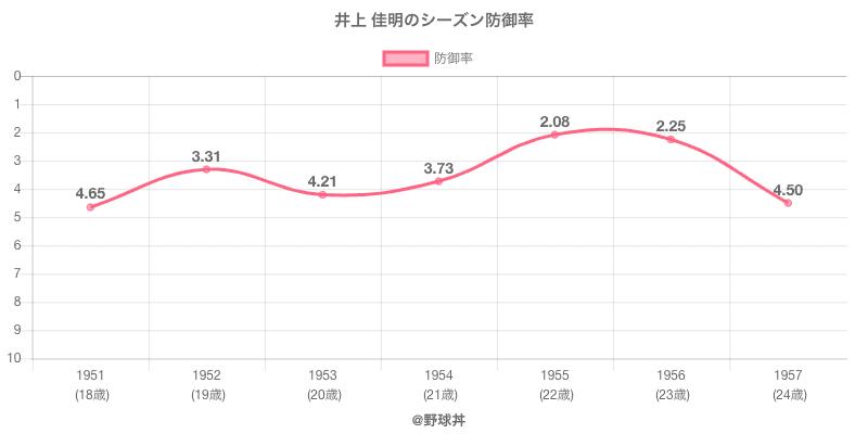 井上 佳明のシーズン防御率