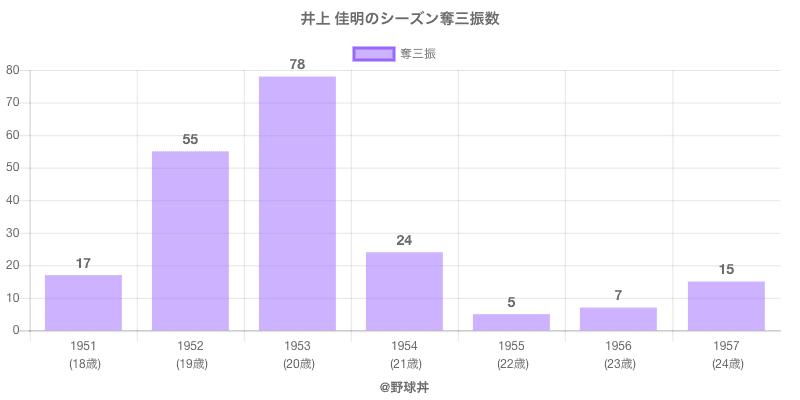 #井上 佳明のシーズン奪三振数