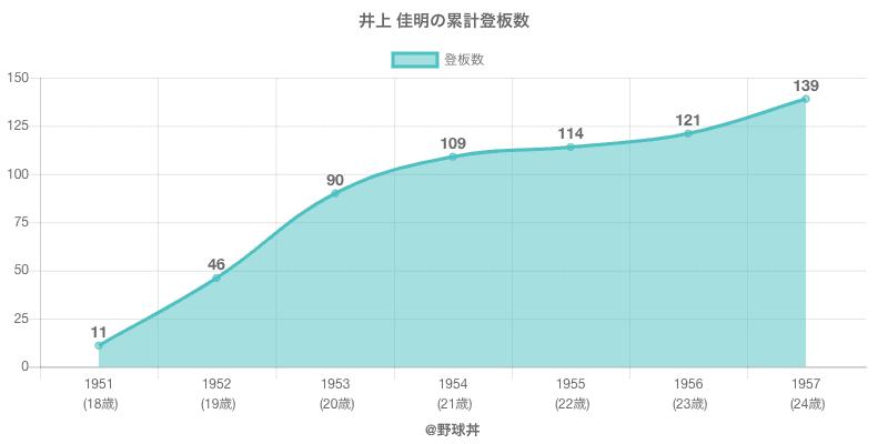 #井上 佳明の累計登板数
