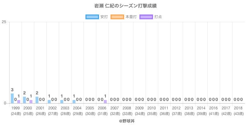 #岩瀬 仁紀のシーズン打撃成績
