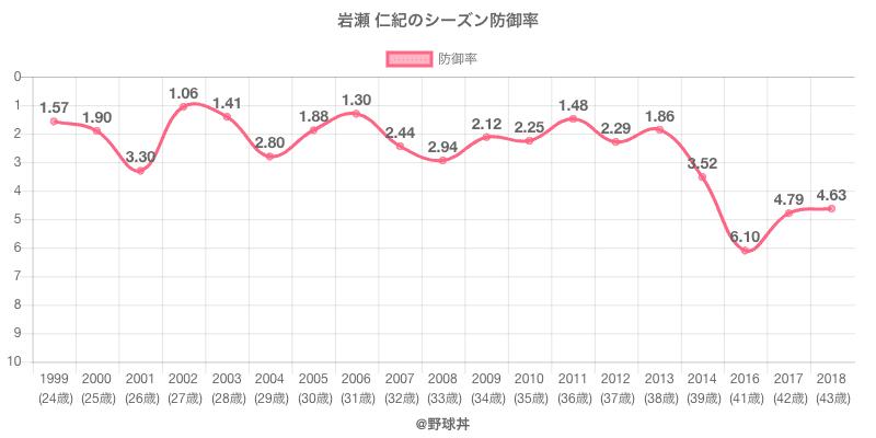 岩瀬 仁紀のシーズン防御率