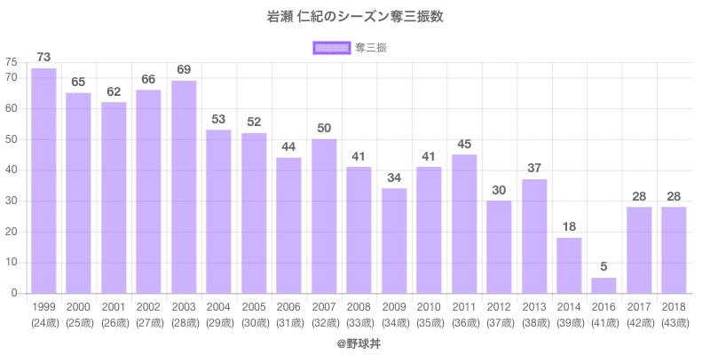 #岩瀬 仁紀のシーズン奪三振数