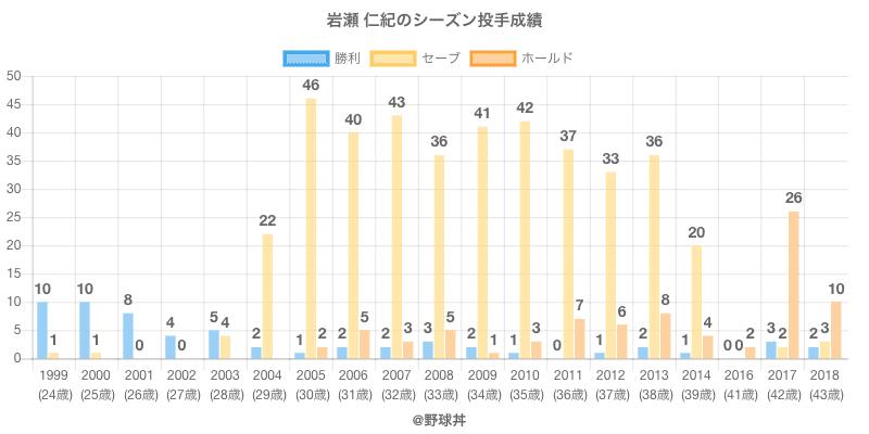 #岩瀬 仁紀のシーズン投手成績