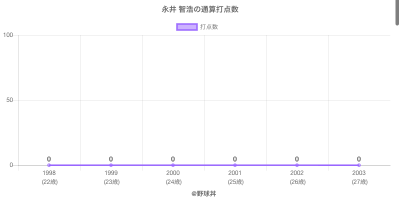 #永井 智浩の通算打点数