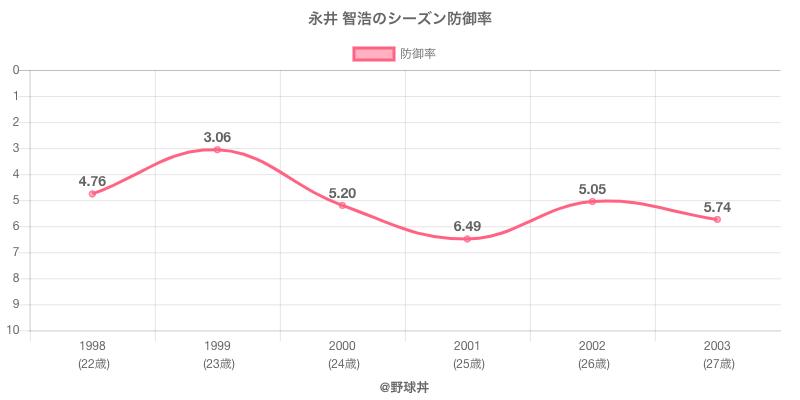 永井 智浩のシーズン防御率
