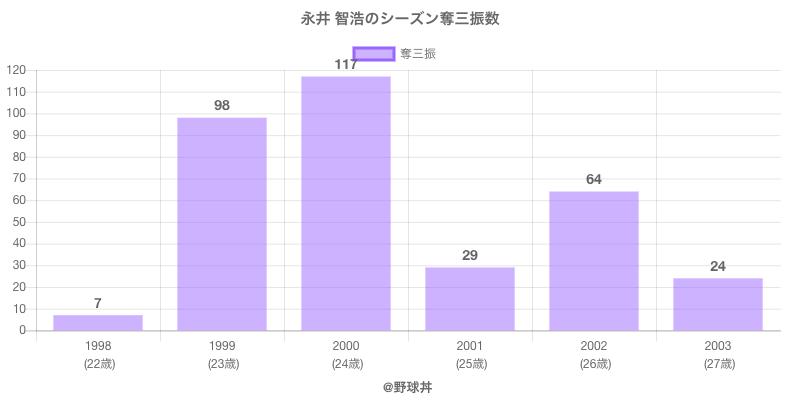 #永井 智浩のシーズン奪三振数