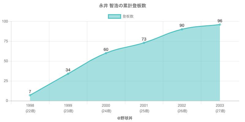 #永井 智浩の累計登板数