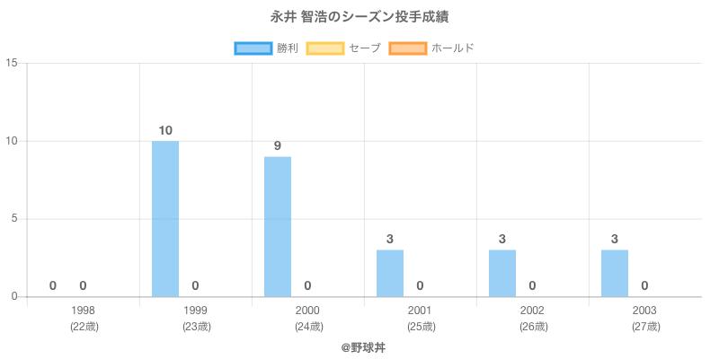 #永井 智浩のシーズン投手成績