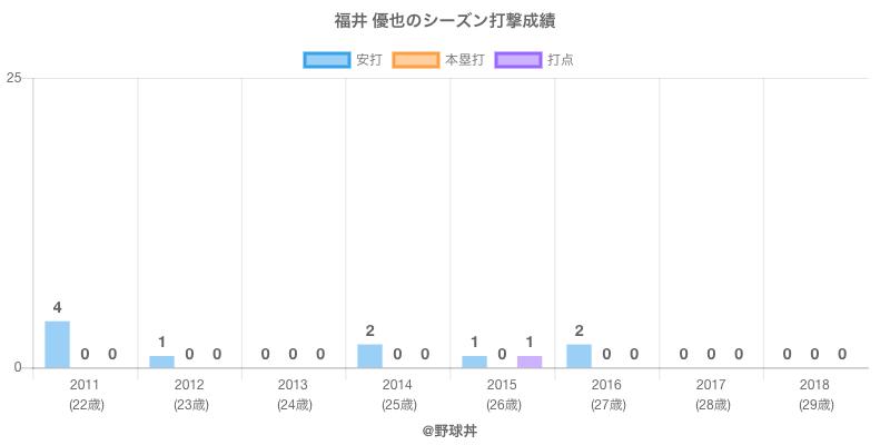 #福井 優也のシーズン打撃成績