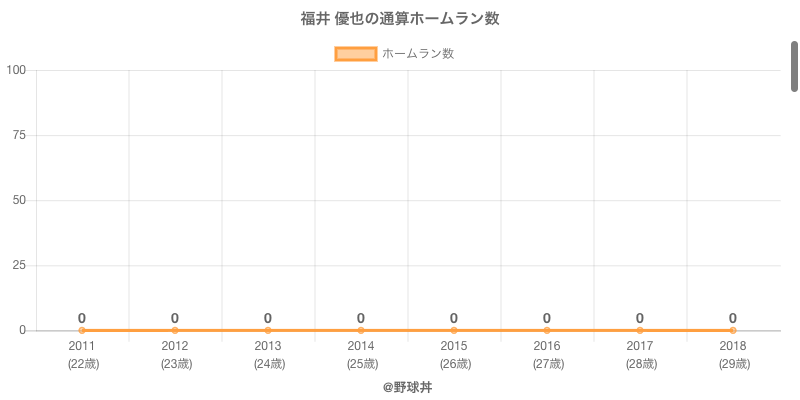 #福井 優也の通算ホームラン数