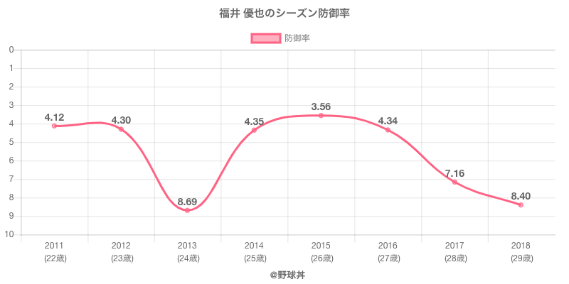 福井 優也のシーズン防御率