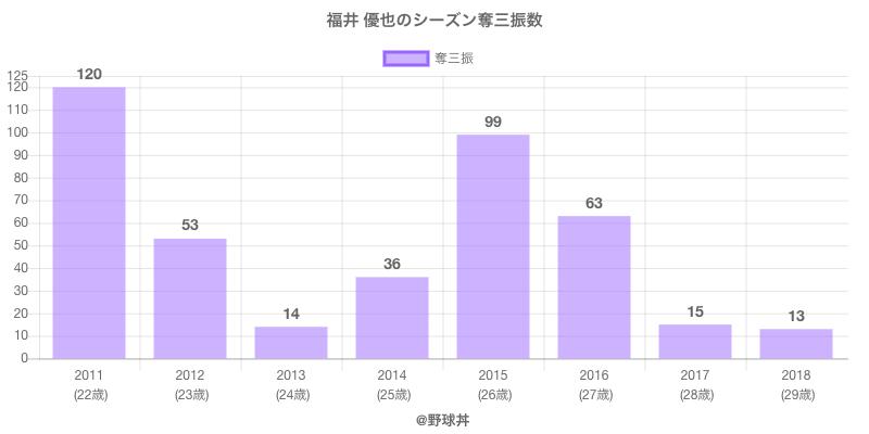#福井 優也のシーズン奪三振数