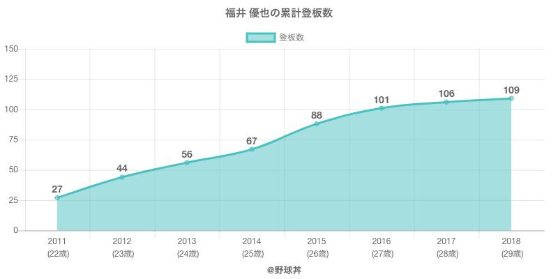 #福井 優也の累計登板数