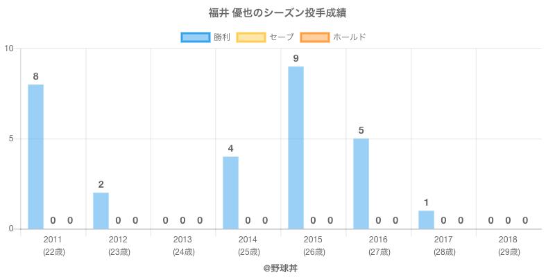 #福井 優也のシーズン投手成績