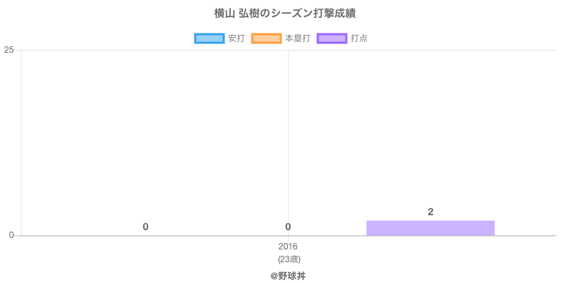 #横山 弘樹のシーズン打撃成績