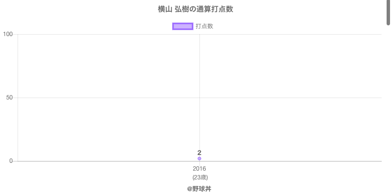 #横山 弘樹の通算打点数