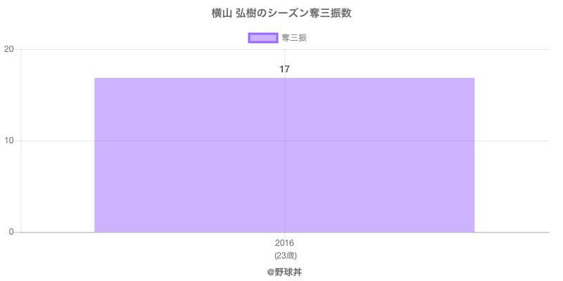 #横山 弘樹のシーズン奪三振数