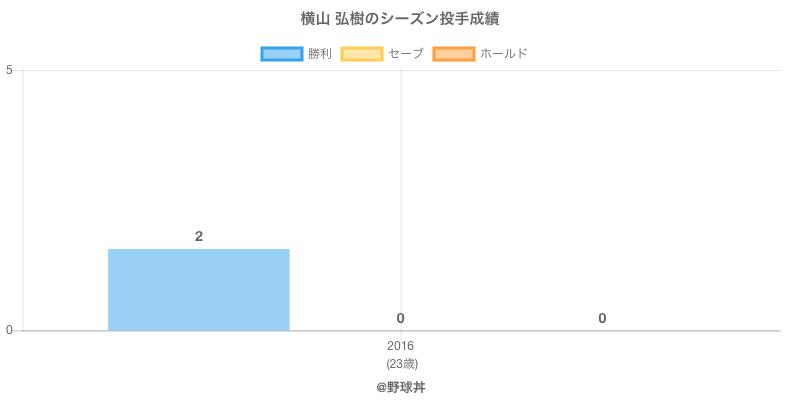 #横山 弘樹のシーズン投手成績
