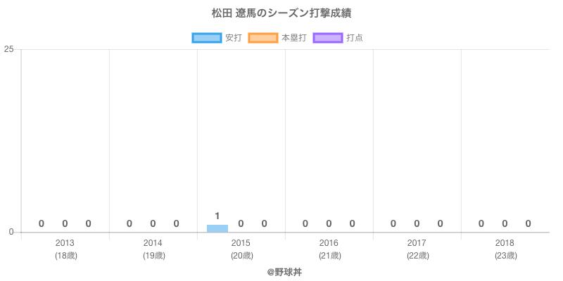 #松田 遼馬のシーズン打撃成績