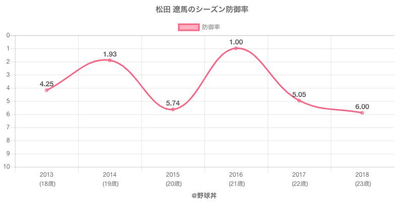 松田 遼馬のシーズン防御率