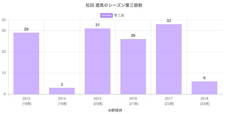 #松田 遼馬のシーズン奪三振数