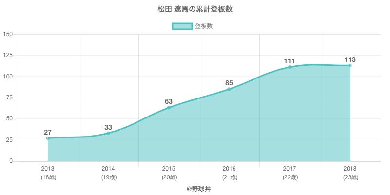 #松田 遼馬の累計登板数